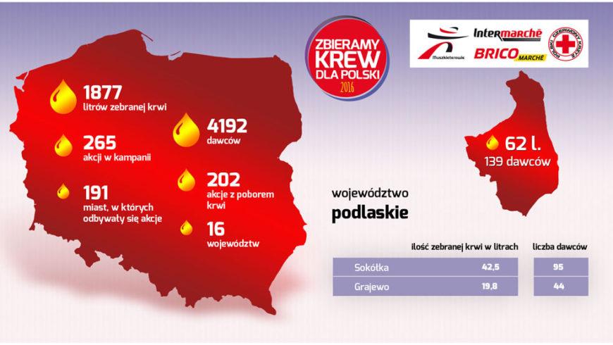 """Podsumowanie akcji """"Zbieramy krew dla Polski"""""""
