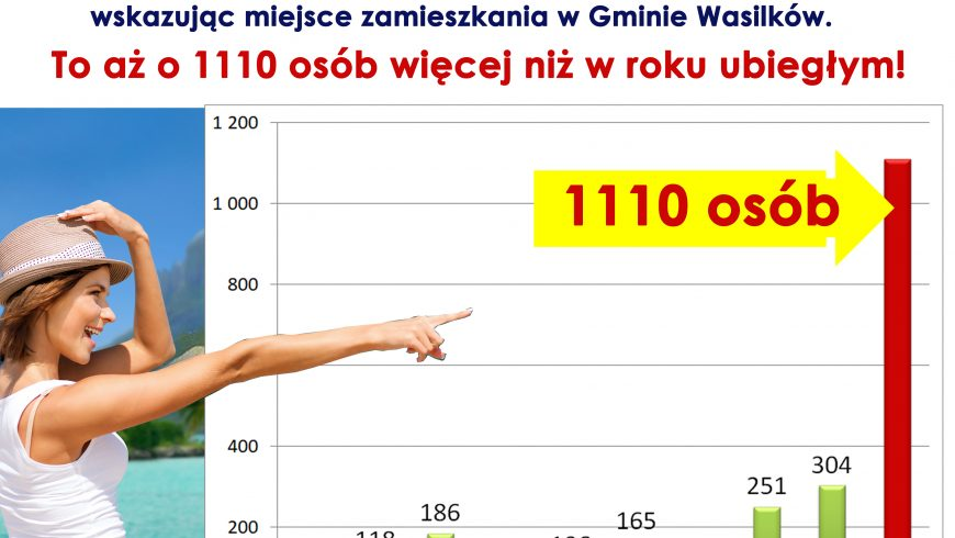 """Loteria PIT-owa """"Mieszkasz w Gminie Wasilków? Wygrywasz!"""" odniosła sukces"""