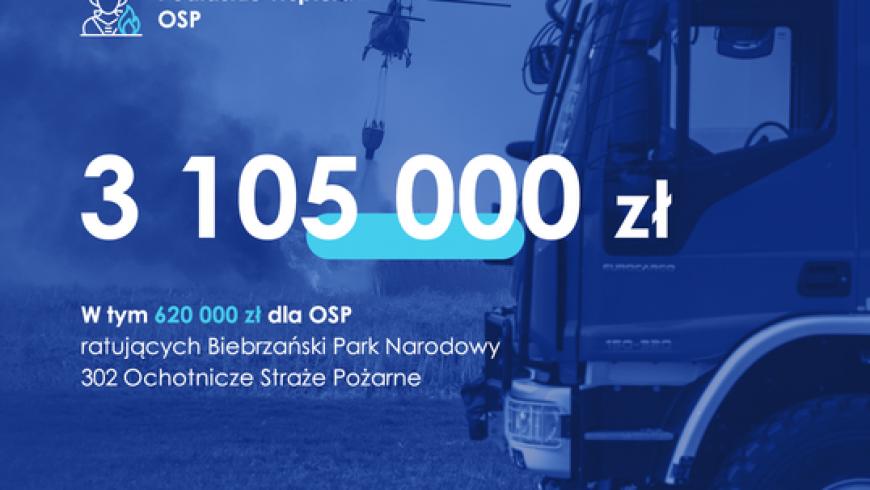 Ponad 3,1 mln dla podlaskich OSP